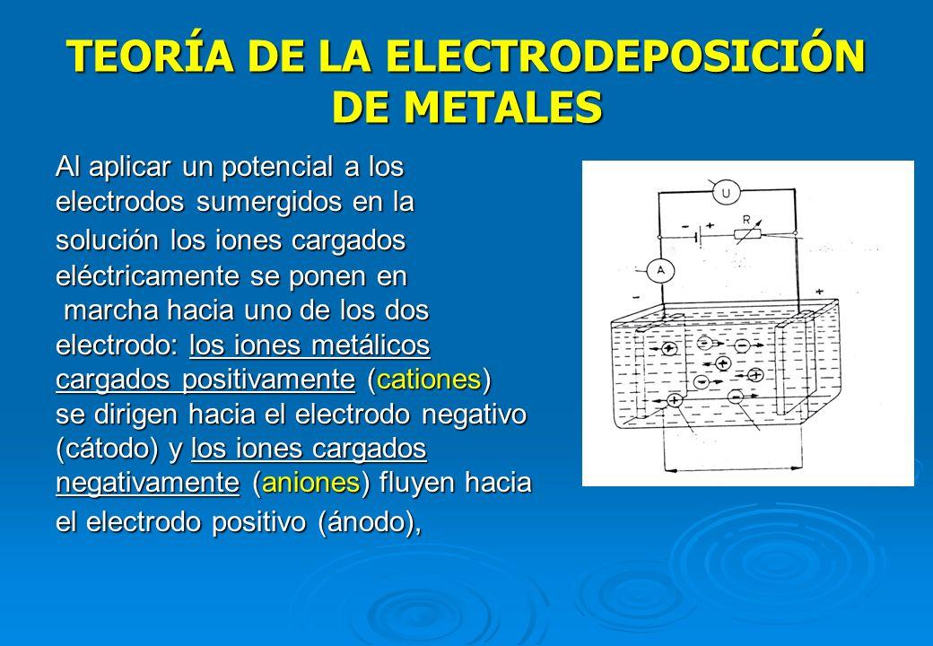 TEORÍA DE LA ELECTRODEPOSICIÓN DE METALES Proceso de electrodeposición de metales Proceso de electrodeposición de metales - Proceso electroquímico más