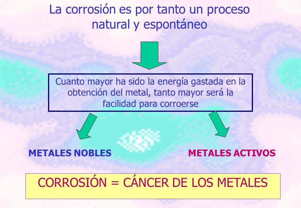 NORMA ISO 8044 Interacción físico-química entre un metal y su medio ambiente, que ocasiona modificaciones en las propiedades del metal y, a menudo, un