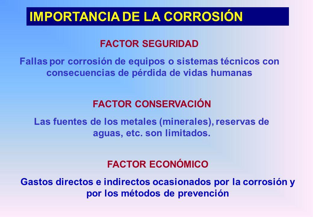 La corrosión es por tanto un proceso natural y espontáneo CORROSIÓN = CÁNCER DE LOS METALES Cuanto mayor ha sido la energía gastada en la obtención de