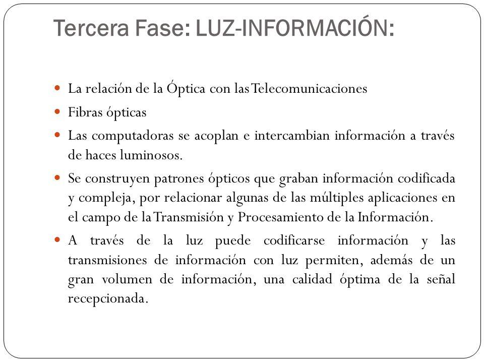 Tercera Fase: LUZ-INFORMACIÓN: La relación de la Óptica con las Telecomunicaciones Fibras ópticas Las computadoras se acoplan e intercambian informaci