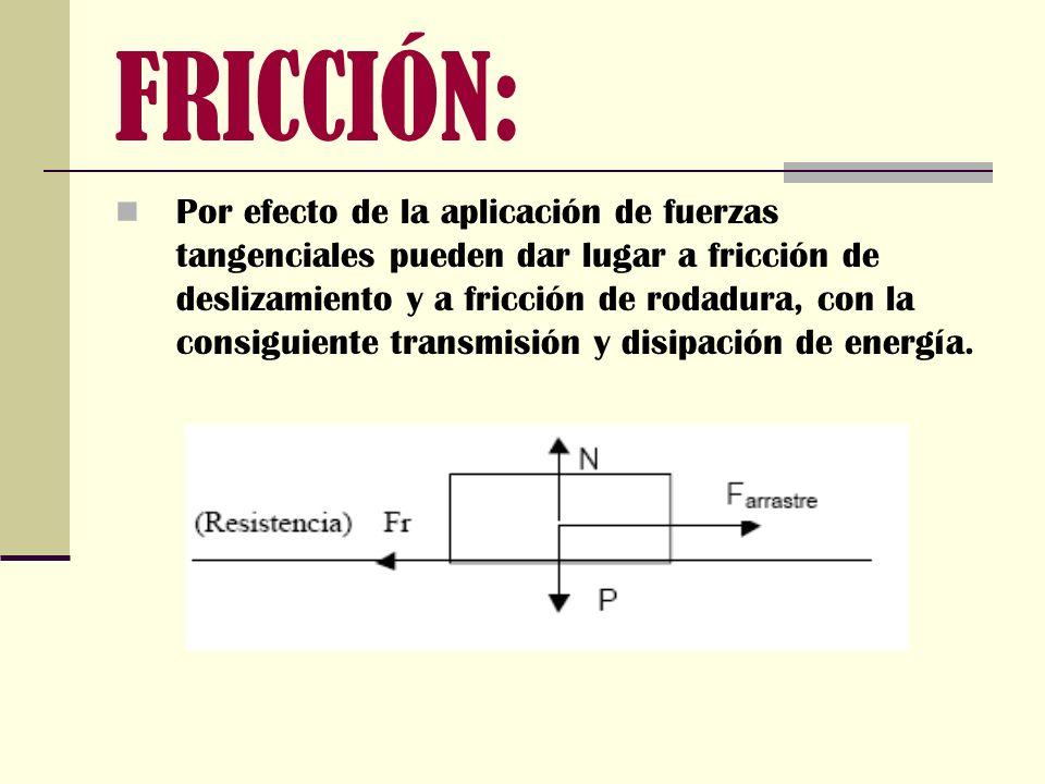 FRICCIÓN: Por efecto de la aplicación de fuerzas tangenciales pueden dar lugar a fricción de deslizamiento y a fricción de rodadura, con la consiguien