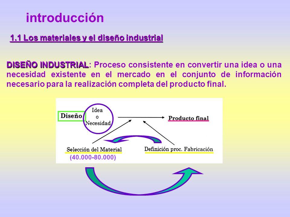 introducción DISEÑO INDUSTRIAL 1.1 Los materiales y el diseño industrial COMPORTAMIENTO EN SERVICIO DEL COMPONENTE PROPIEDADES DEL MATERIAL GEOMETRÍA PROCESO DE FABRICACIÓN SOLICITACIONES EXTERIORES