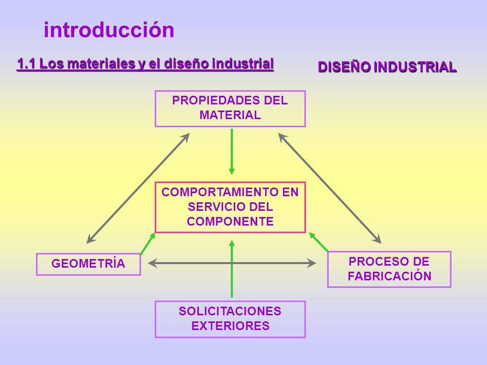 introducción DISEÑO INDUSTRIAL 1.1 Los materiales y el diseño industrial COMPORTAMIENTO EN SERVICIO DEL COMPONENTE PROPIEDADES DEL MATERIAL GEOMETRÍA