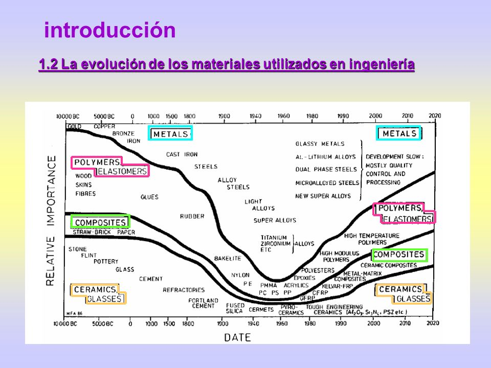introducción 1.2 La evolución de los materiales utilizados en ingeniería DISEÑO PROPIEDADES FÍSICAS Densidad, propiedades térmicas, eléctricas, magnética y ópticas CARACTERÍSTICAS DE FABRICACIÓN Síntesis del material, conformado, ejecución de uniones, acabado PROPIEDADES SUPERFICIALES Corrosión, oxidación, fricción, desgaste PROPIEDADES MECÁNICAS Rigidez, tenacidad, resistencia mecánica, dureza, resistencia a la fatiga, fatiga térmica, resistencia a la fluencia PRECIO Y DISPONIBILIDAD FUNCIÓN ESTÉTICA Apariencia, textura PROPIEDADES INTRÍNSECAS CONSIDERACIONES