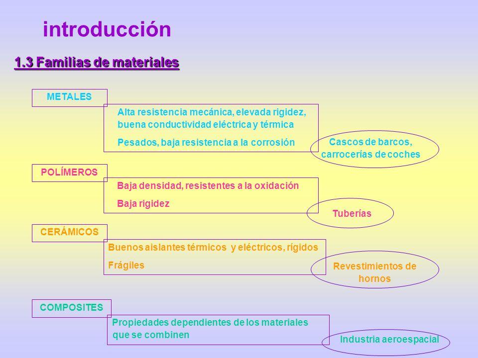 introducción 1.3 Familias de materiales Alta resistencia mecánica, elevada rigidez, buena conductividad eléctrica y térmica Pesados, baja resistencia