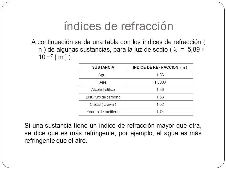índices de refracción SUSTANCIAINDICE DE REFRACCION ( n ) Agua1,33 Aire1,0003 Alcohol etílico1,36 Bisulfuro de carbono1,63 Cristal ( crown )1,52 Yodur