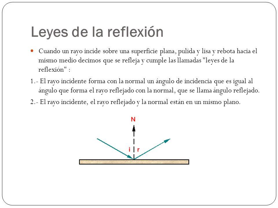 Leyes de la reflexión Cuando un rayo incide sobre una superficie plana, pulida y lisa y rebota hacia el mismo medio decimos que se refleja y cumple la