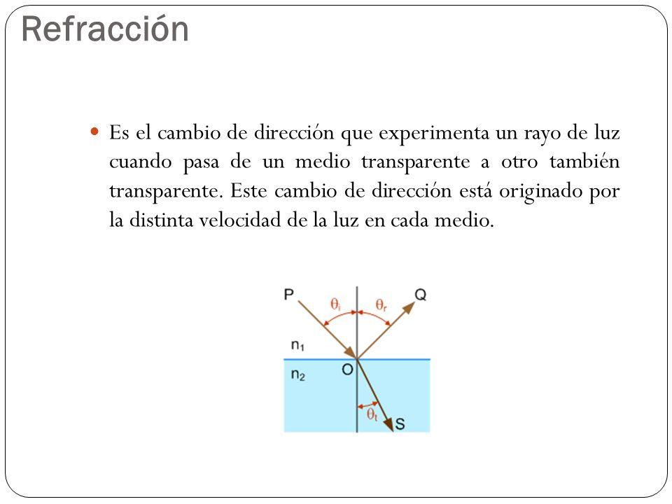 Refracción Es el cambio de dirección que experimenta un rayo de luz cuando pasa de un medio transparente a otro también transparente. Este cambio de d