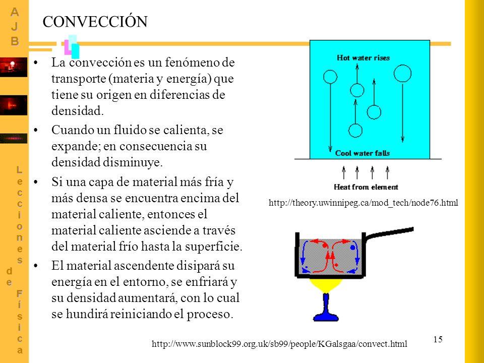 15 CONVECCIÓN La convección es un fenómeno de transporte (materia y energía) que tiene su origen en diferencias de densidad. Cuando un fluido se calie