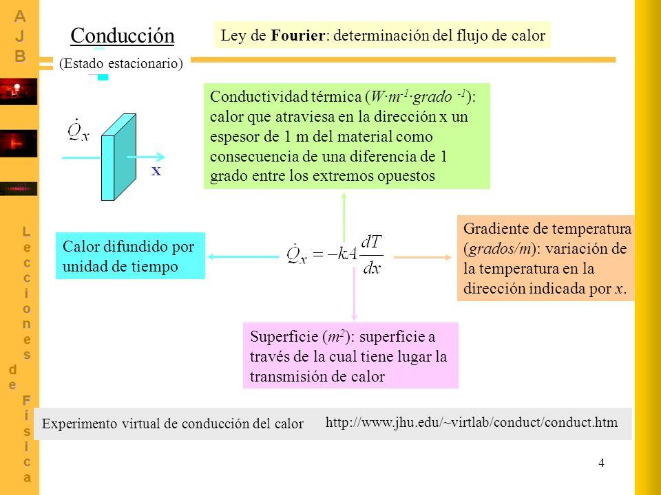 4 http://www.jhu.edu/~virtlab/conduct/conduct.htm Experimento virtual de conducción del calor Conducción Ley de Fourier: determinación del flujo de ca