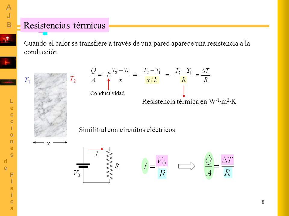 8 Resistencias térmicas Cuando el calor se transfiere a través de una pared aparece una resistencia a la conducción x T1T1 T2T2 Conductividad Resisten