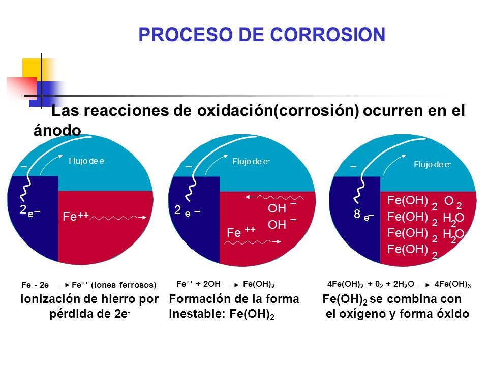 Fe - 2e Fe ++ (iones ferrosos) Fe ++ + 2OH - Fe(OH) 2 4Fe(OH) 2 + 0 2 + 2H 2 O 4Fe(OH) 3 Fe Fe(OH) 2 2 2 2 O 2 2 H O 8 e Flujo de e - e e 2 2 ++ ___ _