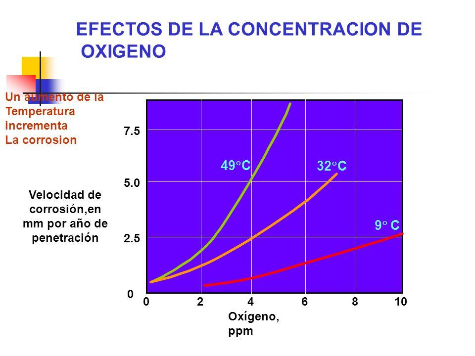 Velocidad de corrosión,en mm por año de penetración 7.5 5.0 2.5 0 0246810 Oxígeno, ppm 49 C 32 C 9 C EFECTOS DE LA CONCENTRACION DE OXIGENO Un aumento