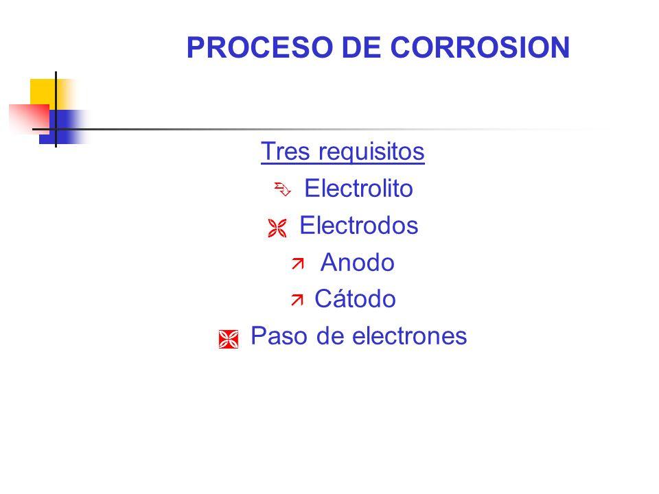 Tres requisitos Ê Electrolito Ë Electrodos ä Anodo ä Cátodo Ì Paso de electrones PROCESO DE CORROSION