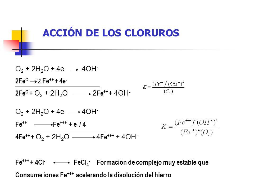 ACCIÓN DE LOS CLORUROS O 2 + 2H 2 O + 4e 4OH - 2Fe O Fe ++ + 4e - 2Fe O + O 2 + 2H 2 O 2 Fe ++ + 4OH - O 2 + 2H 2 O + 4e 4OH - Fe ++ Fe +++ + e / 4 4F