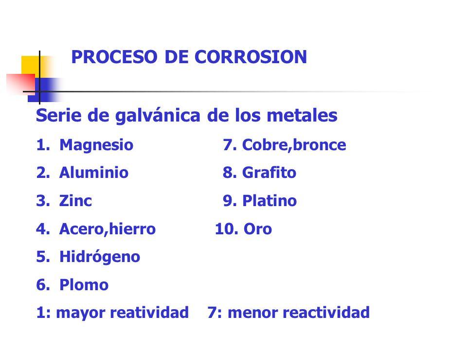 PROCESO DE CORROSION Serie de galvánica de los metales 1.Magnesio7. Cobre,bronce 2.Aluminio8. Grafito 3.Zinc9. Platino 4.Acero,hierro 10. Oro 5.Hidróg
