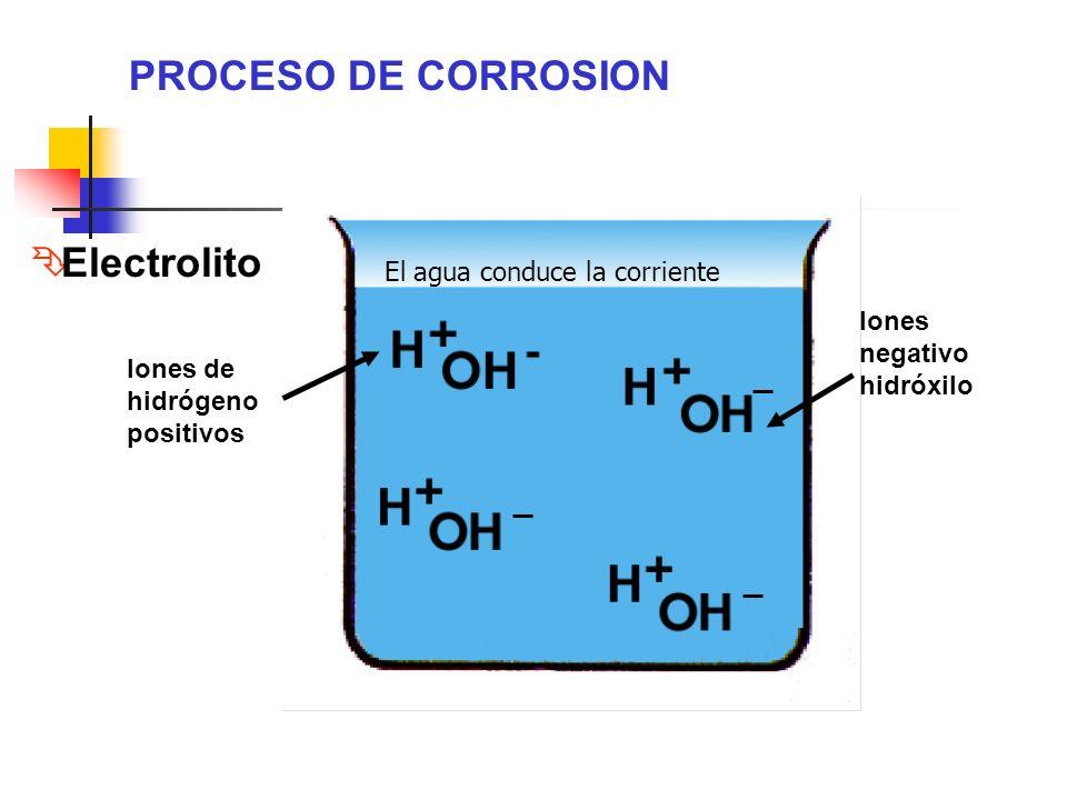 Iones de hidrógeno positivos Iones negativo hidróxilo PROCESO DE CORROSION Ê Electrolito El agua conduce la corriente