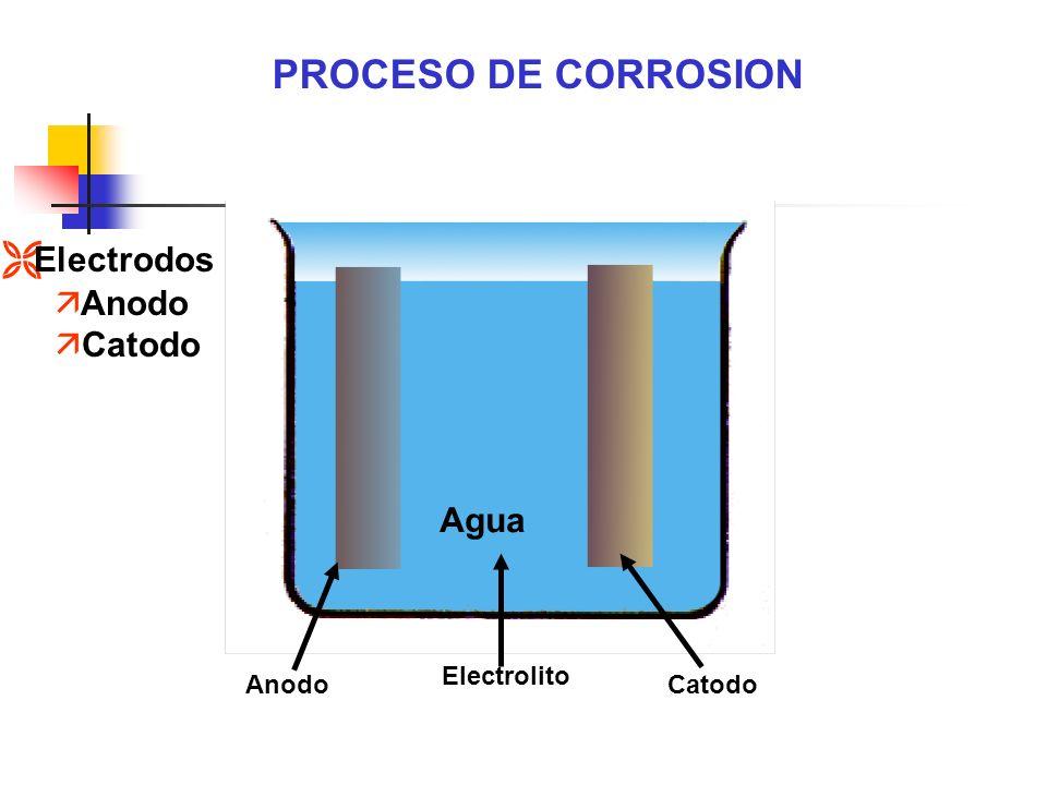 Electrolito (Agua) Catodo (protegido) corriente - + Anodo (corrosión) Los electrones Fluyen de ánodo A cátodo PROCESO DE CORROSION Ì Paso de e - Para completar El circuito