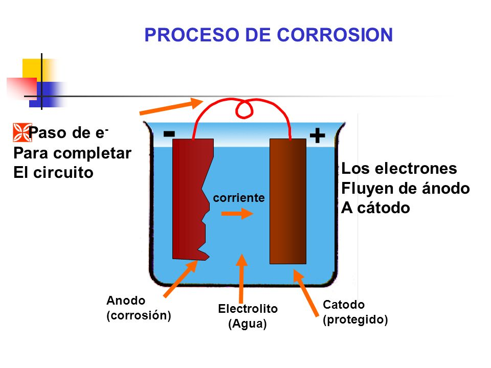 Electrolito (Agua) Catodo (protegido) corriente - + Anodo (corrosión) Los electrones Fluyen de ánodo A cátodo PROCESO DE CORROSION Ì Paso de e - Para