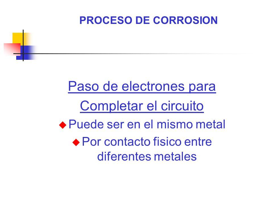 PROCESO DE CORROSION Paso de electrones para Completar el circuito u Puede ser en el mismo metal u Por contacto fisico entre diferentes metales