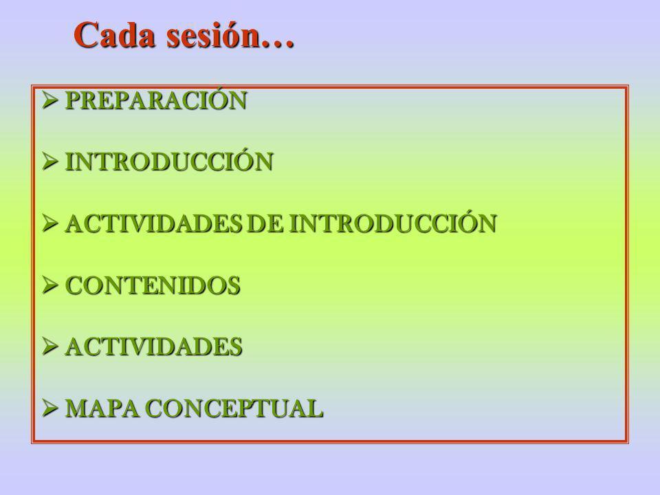 Cada sesión… PREPARACIÓN PREPARACIÓN INTRODUCCIÓN INTRODUCCIÓN ACTIVIDADES DE INTRODUCCIÓN ACTIVIDADES DE INTRODUCCIÓN CONTENIDOS CONTENIDOS ACTIVIDAD