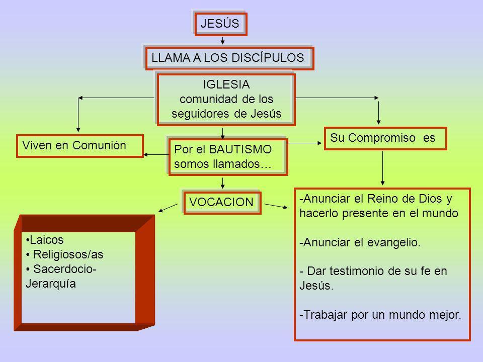 JESÚS LLAMA A LOS DISCÍPULOS IGLESIA comunidad de los seguidores de Jesús Viven en Comunión Laicos Religiosos/as Sacerdocio- Jerarquía Su Compromiso e
