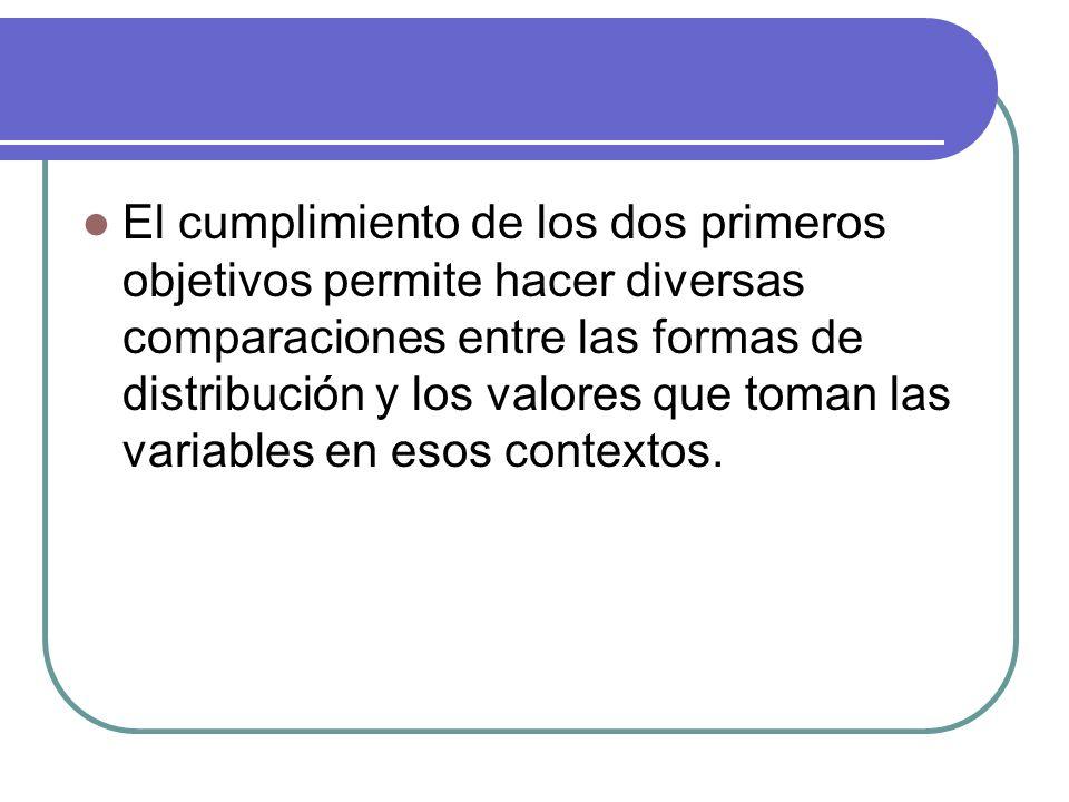 El cumplimiento de los dos primeros objetivos permite hacer diversas comparaciones entre las formas de distribución y los valores que toman las variab