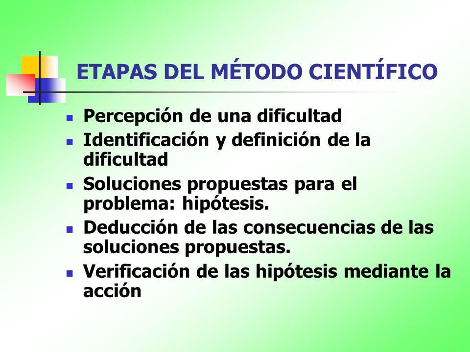ETAPAS DEL MÉTODO CIENTÍFICO Percepción de una dificultad Identificación y definición de la dificultad Soluciones propuestas para el problema: hipótes