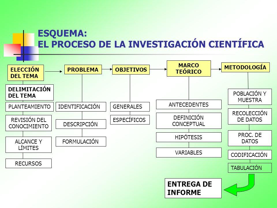 ESQUEMA: EL PROCESO DE LA INVESTIGACIÓN CIENTÍFICA ELECCIÓN DEL TEMA DELIMITACIÓN DEL TEMA PROBLEMA OBJETIVOS MARCO TEÓRICO METODOLOGÍA PLANTEAMIENTOI