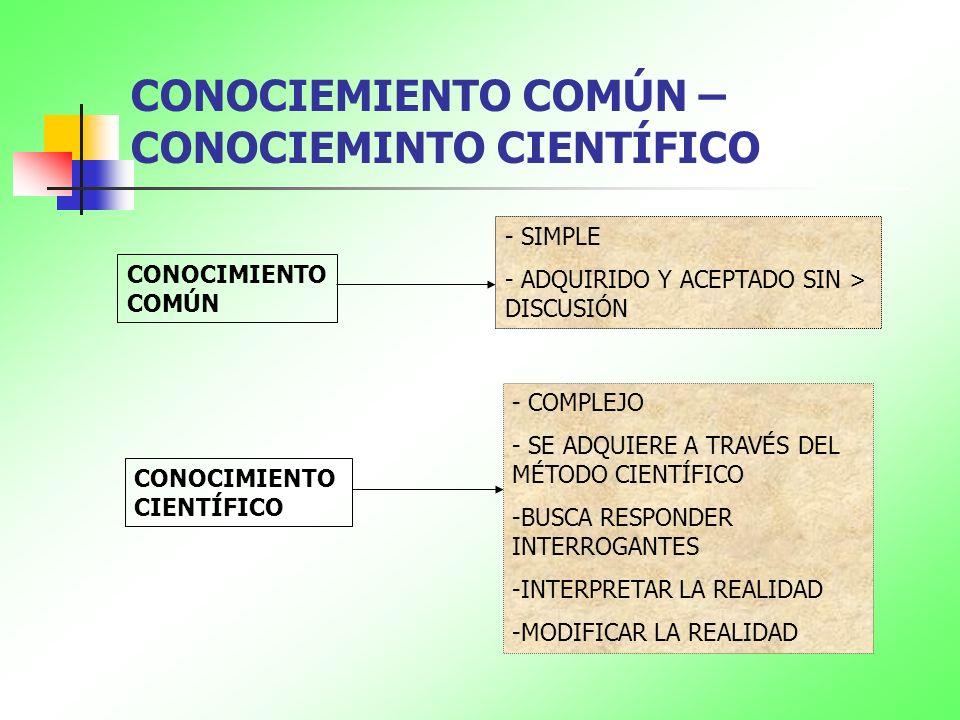 CONOCIMIENTO CIENTÍFICO OBSERVA DESCUBRE EXPLICA PREDICE CONOCIMIENTO SISTEMÁTICO DE LA REALIDAD REALIDADREALIDAD