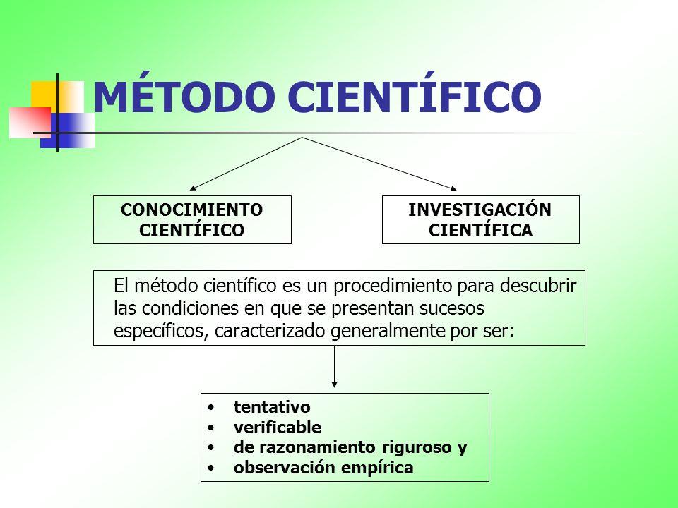 MÉTODO CIENTÍFICO CONOCIMIENTO CIENTÍFICO INVESTIGACIÓN CIENTÍFICA El método científico es un procedimiento para descubrir las condiciones en que se p