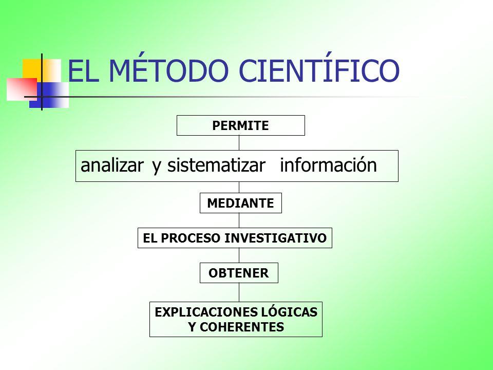 EL MÉTODO CIENTÍFICO PERMITE MEDIANTE OBTENER EL PROCESO INVESTIGATIVO EXPLICACIONES LÓGICAS Y COHERENTES analizar y sistematizar información