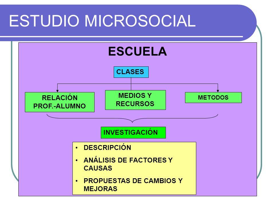 ESTUDIO MICROSOCIAL ESCUELA CLASES METODOS RELACIÓN PROF.-ALUMNO MEDIOS Y RECURSOS DESCRIPCIÓN ANÁLISIS DE FACTORES Y CAUSAS PROPUESTAS DE CAMBIOS Y M