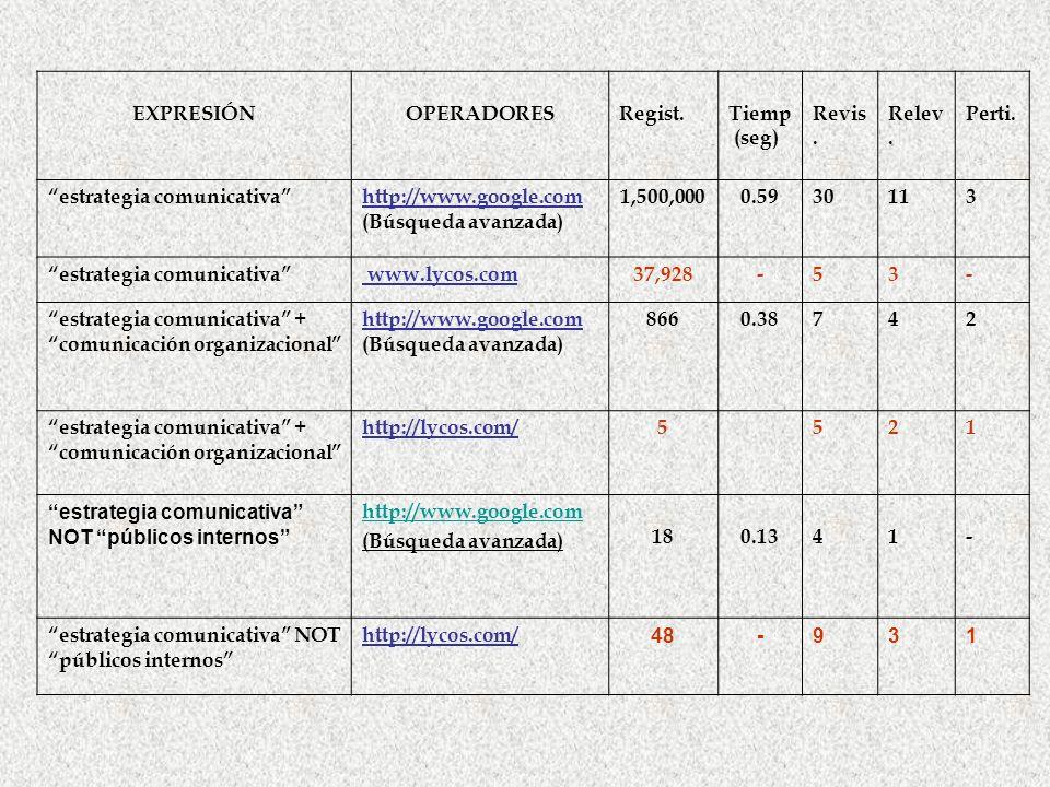 EXPRESIÓNOPERADORESRegist.Tiemp (seg) Revis. Relev. Perti. estrategia comunicativahttp://www.google.com (Búsqueda avanzada) 1,500,0000.5930113 estrate