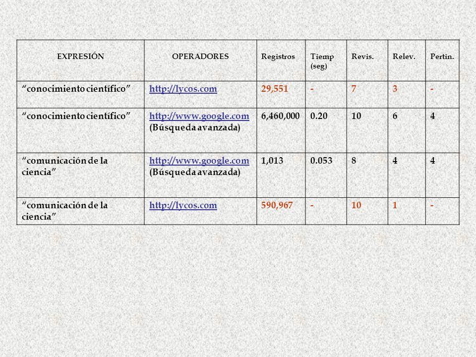 EXPRESIÓNOPERADORESRegistrosTiemp (seg) Revis.Relev.Pertin. conocimiento científicohttp://lycos.com29,551-73- conocimiento científicohttp://www.google