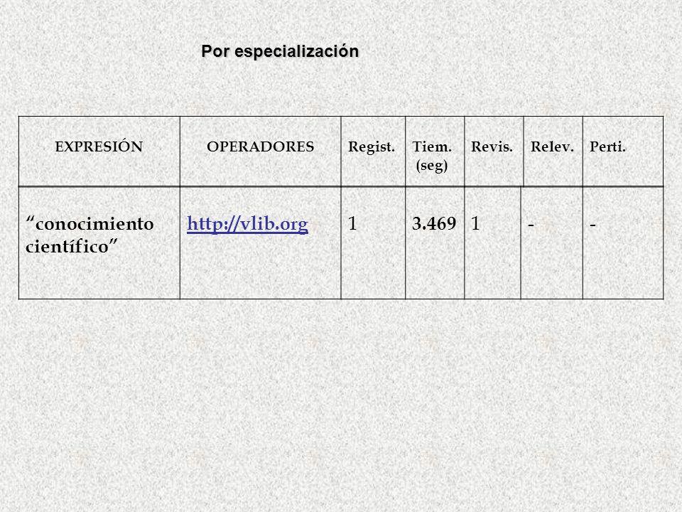DIRECTORIOS GENERALES http://vlib.org/Overview.html BUSCADORES Lycos: http://lycos.com/ Google : http://google.com OPERADORES DE BÚSQUEDA