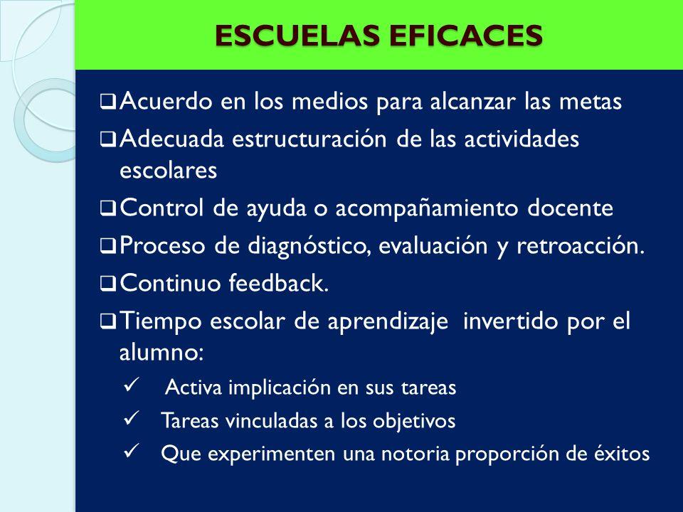 ESCUELAS EFICACES Activo liderazgo Clima escolar ordenado Enfasis en la adquisición de competencias educativas básicas Altas expectativas sobre el log