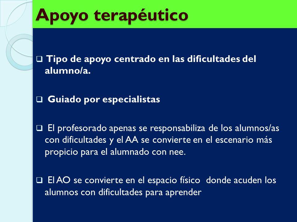 Individual Experto Colaborativo Escuela Curricular Recursos /Consultas TerapéuticoColaborativo Modalidades de apoyo Parrilla, 1996