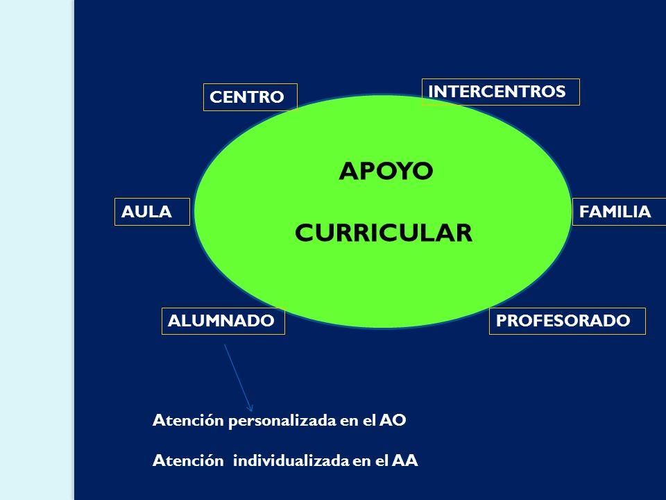 El apoyo curricular Se centra en el polo colaboración-escuela. El currículo vertebra todo lo que ocurre en el centro teniendo una visión global del mi