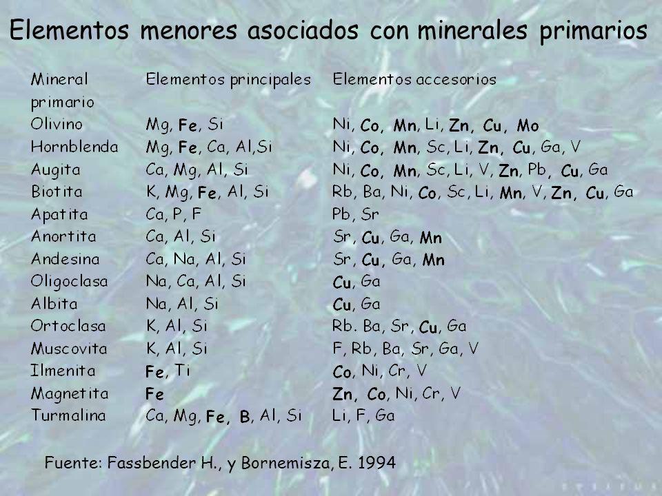 Elementos menores asociados con minerales primarios Fuente: Fassbender H., y Bornemisza, E. 1994