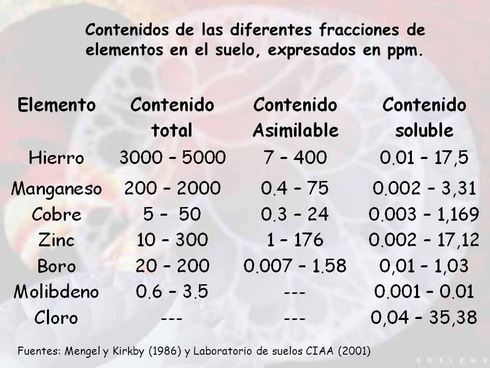 Contenidos de las diferentes fracciones de elementos en el suelo, expresados en ppm. Fuentes: Mengel y Kirkby (1986) y Laboratorio de suelos CIAA (200