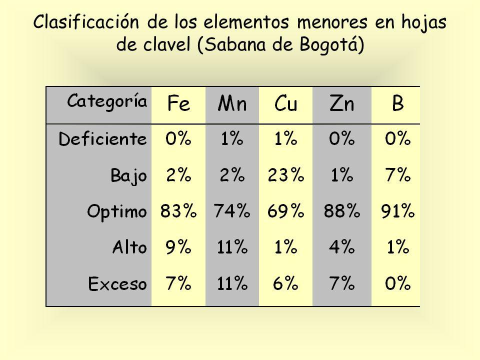 Clasificación de los elementos menores en hojas de clavel (Sabana de Bogotá)