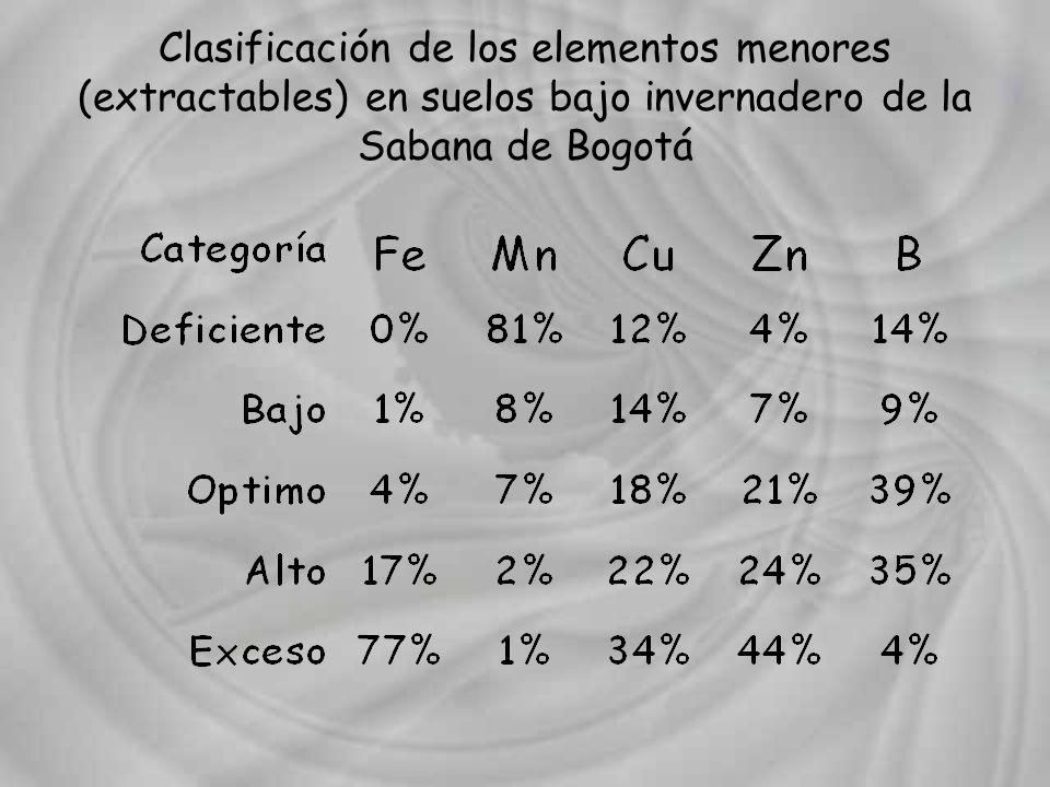 Clasificación de los elementos menores (extractables) en suelos bajo invernadero de la Sabana de Bogotá