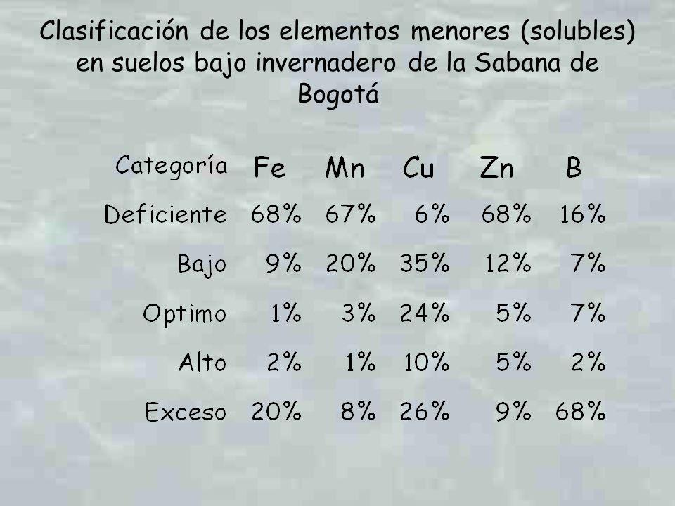Clasificación de los elementos menores (solubles) en suelos bajo invernadero de la Sabana de Bogotá