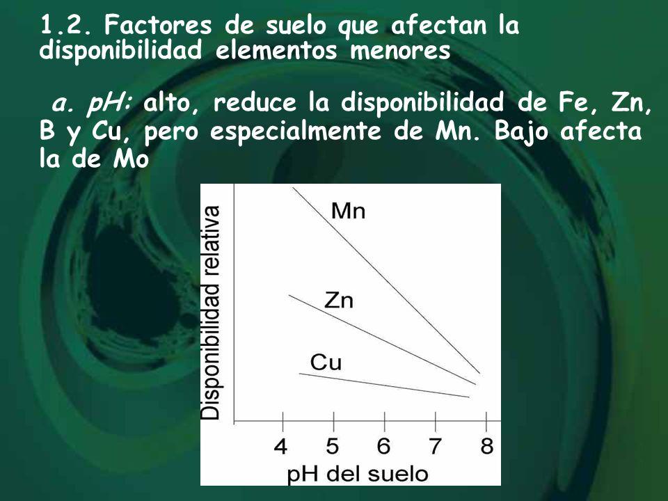 1.2. Factores de suelo que afectan la disponibilidad elementos menores a. pH: alto, reduce la disponibilidad de Fe, Zn, B y Cu, pero especialmente de