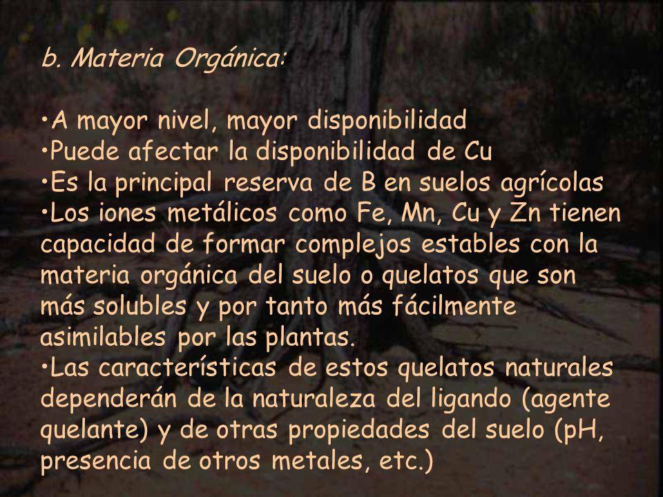 b. Materia Orgánica: A mayor nivel, mayor disponibilidad Puede afectar la disponibilidad de Cu Es la principal reserva de B en suelos agrícolas Los io
