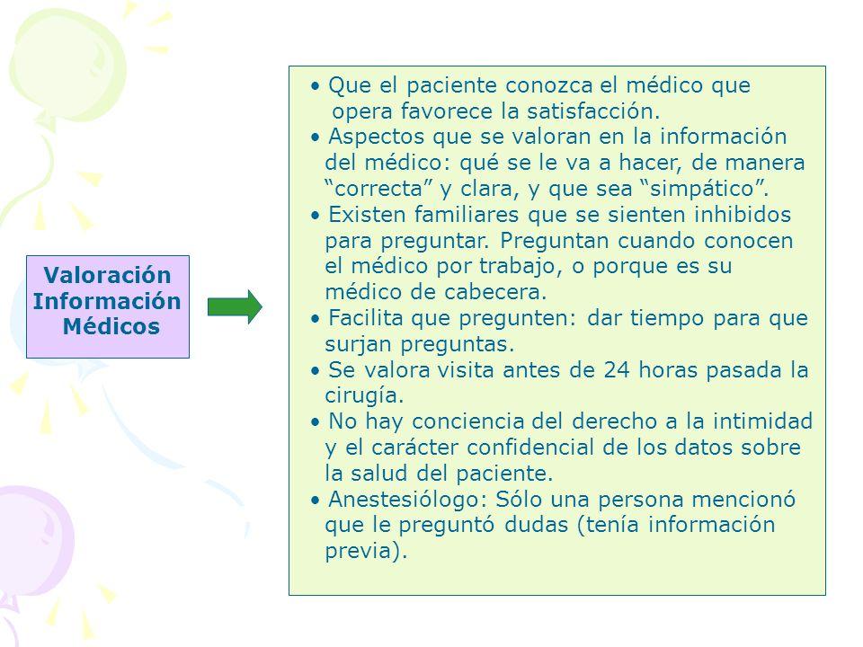 Valoración Información Médicos Que el paciente conozca el médico que opera favorece la satisfacción. Aspectos que se valoran en la información del méd