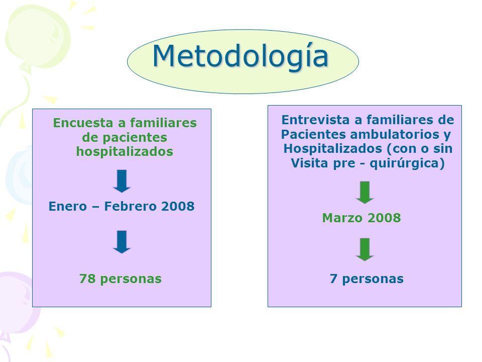 Metodología Encuesta a familiares de pacientes hospitalizados Enero – Febrero 2008 78 personas Entrevista a familiares de Pacientes ambulatorios y Hos