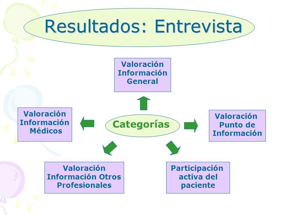 Resultados: Entrevista Categorías Valoración Información General Valoración Información Médicos Valoración Punto de Información Valoración Información