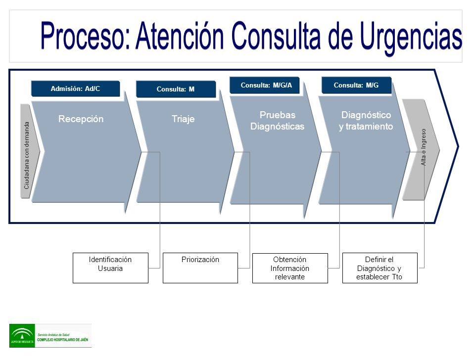 1.-La Consulta es la puerta de acceso del Hospital, para las ciudadanas con demandas ginecológicas y obstétricas con carácter de urgencias.